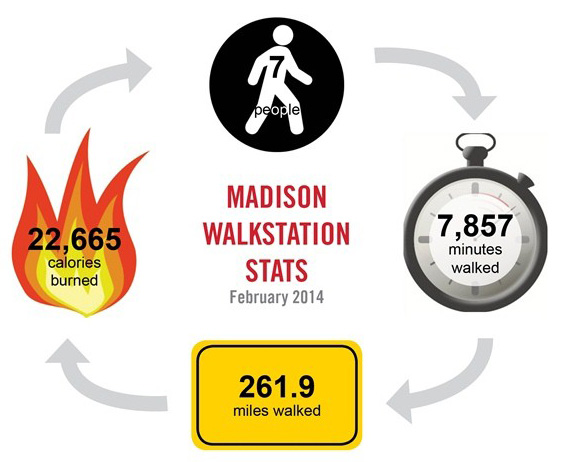 Madison_Walkstation_Steelcase_infographic